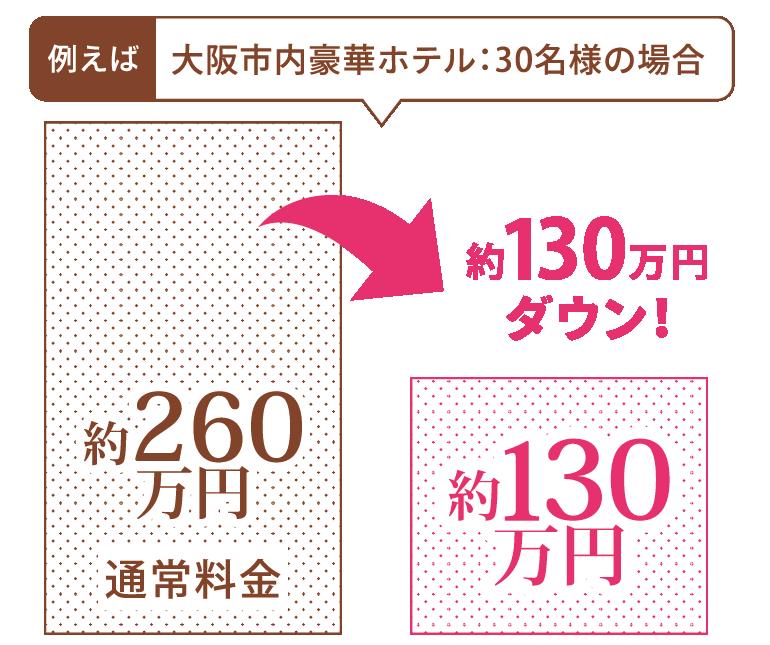 大阪市内豪華ホテル:30名様の場合 約100万円ダウン!